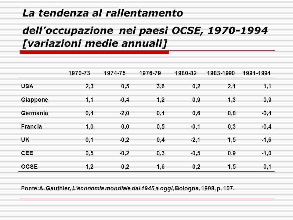 La tendenza al rallentamento dell'occupazione nei paesi OCSE, 1970-1994 [variazioni medie annuali]